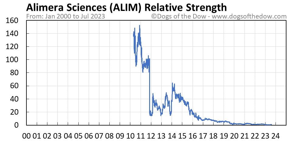 ALIM relative strength chart