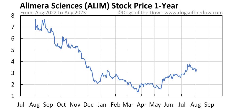 ALIM 1-year stock price chart