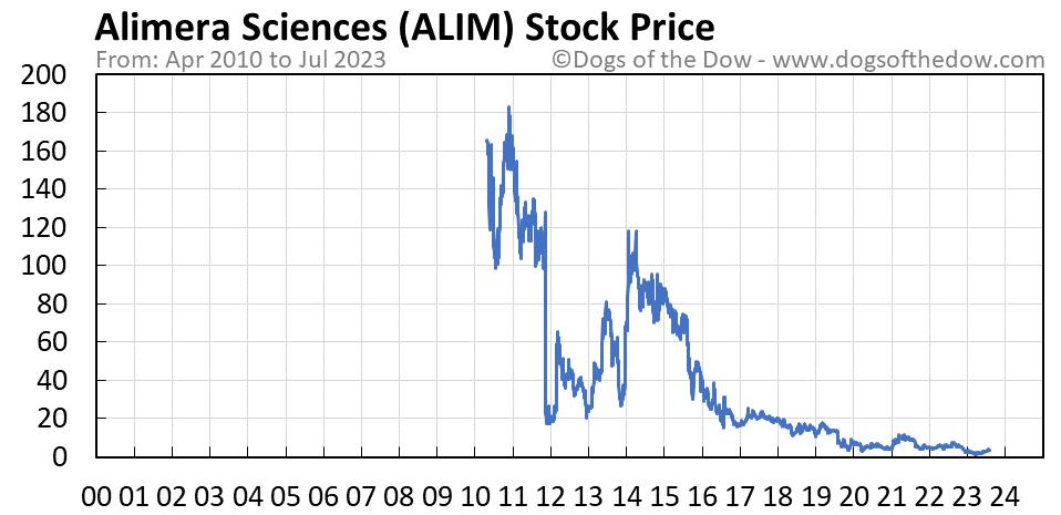 ALIM stock price chart