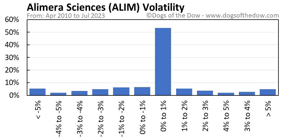ALIM volatility chart