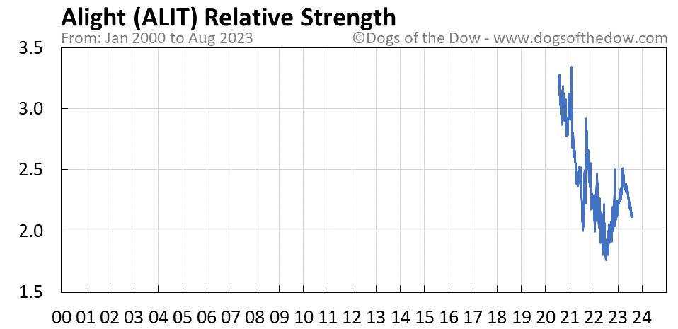 ALIT relative strength chart