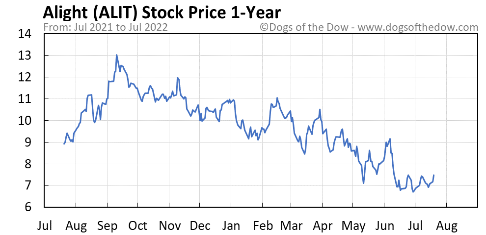 ALIT 1-year stock price chart