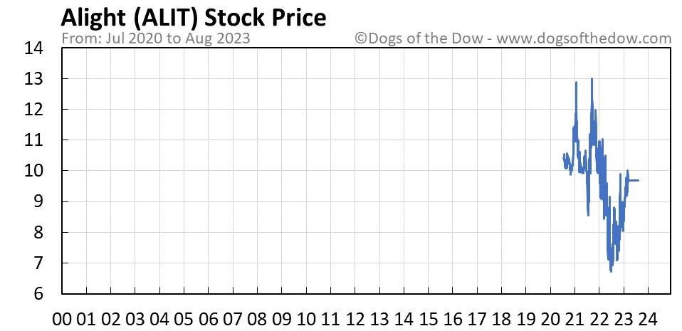 ALIT stock price chart