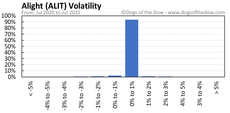 ALIT volatility chart