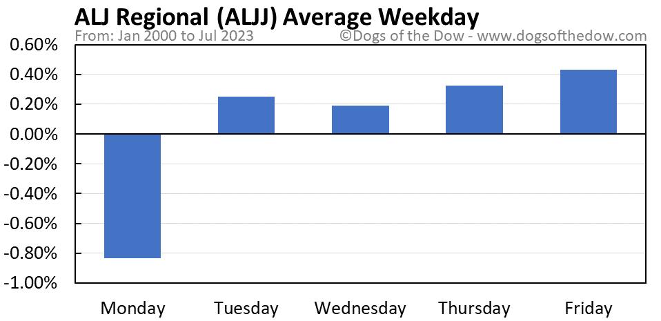 ALJJ average weekday chart