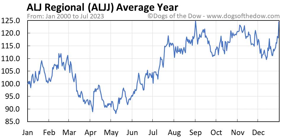 ALJJ average year chart