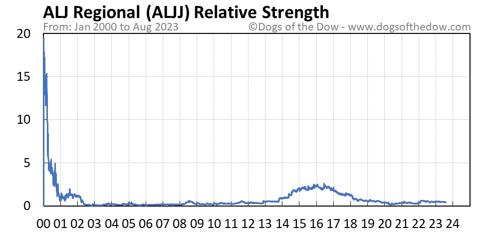 ALJJ relative strength chart