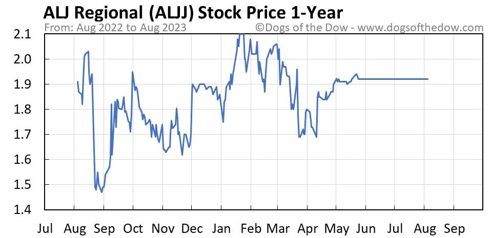 ALJJ 1-year stock price chart