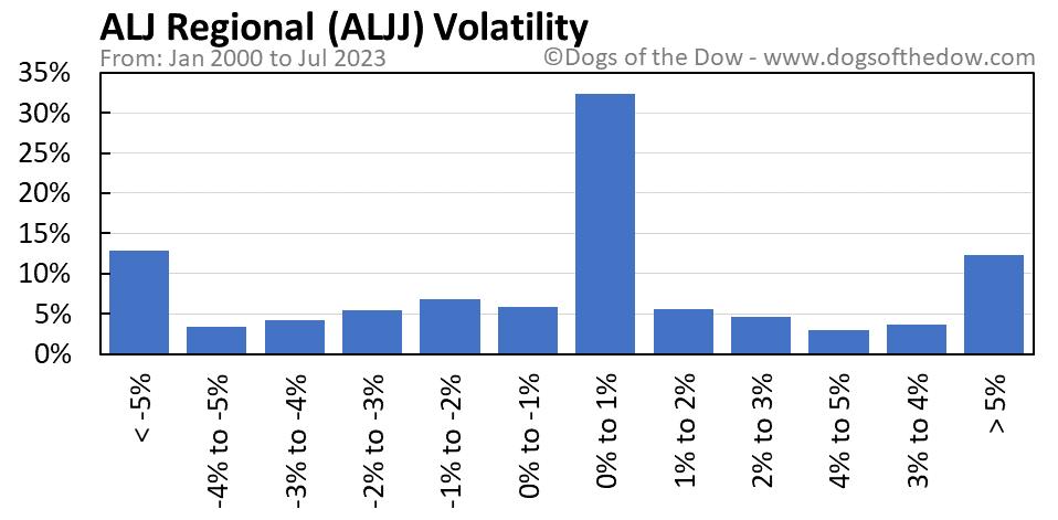ALJJ volatility chart
