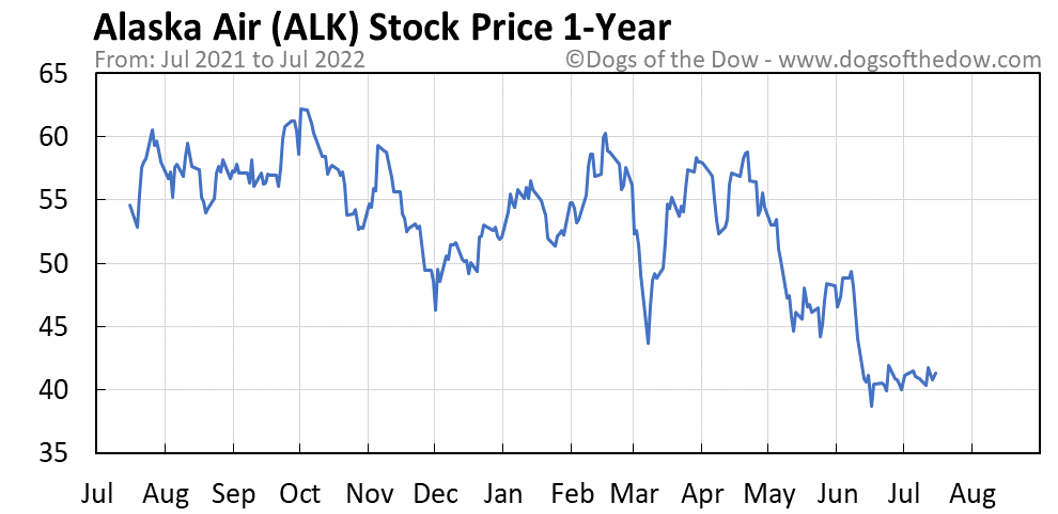 ALK 1-year stock price chart