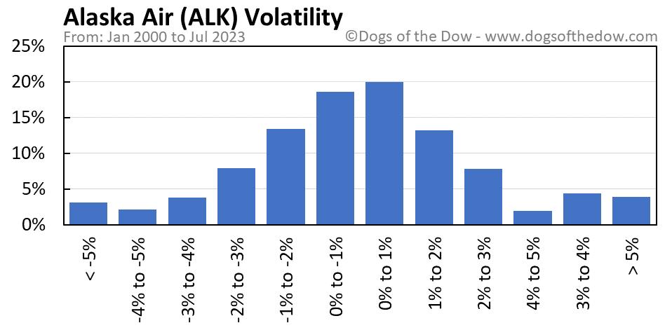ALK volatility chart