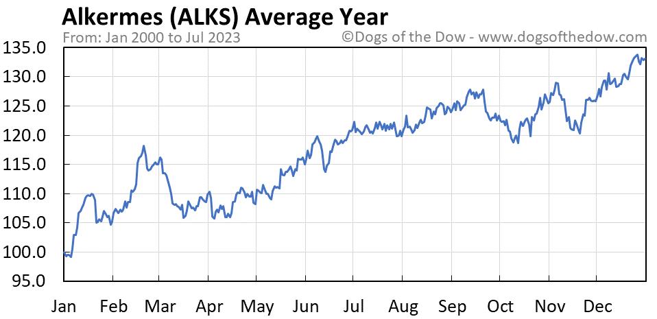 ALKS average year chart