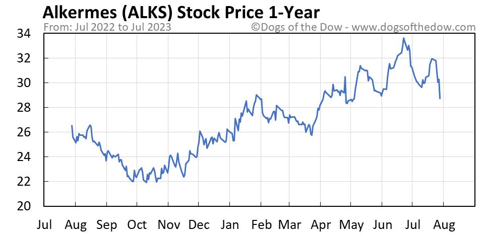 ALKS 1-year stock price chart