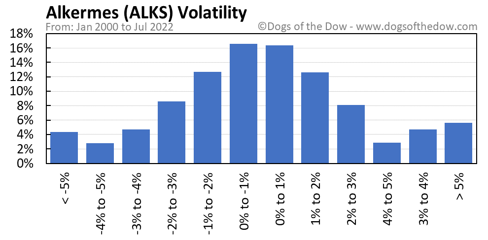 ALKS volatility chart