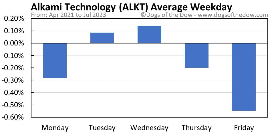 ALKT average weekday chart