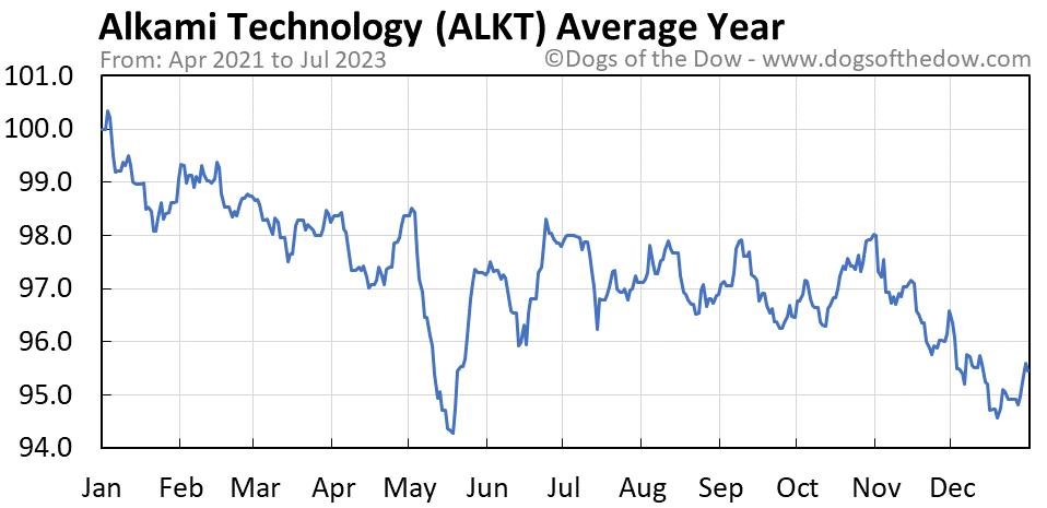 ALKT average year chart