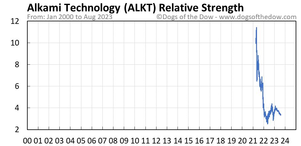 ALKT relative strength chart