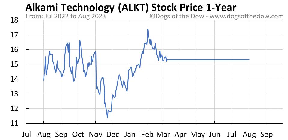 ALKT 1-year stock price chart