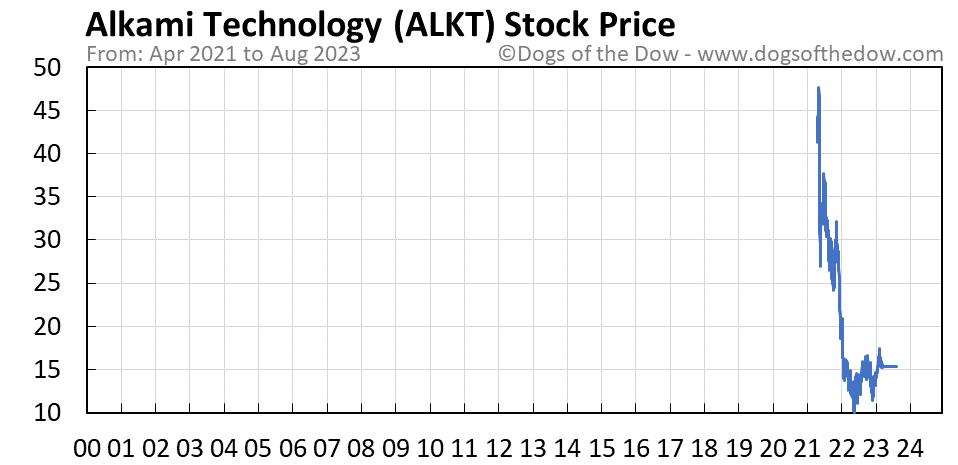 ALKT stock price chart