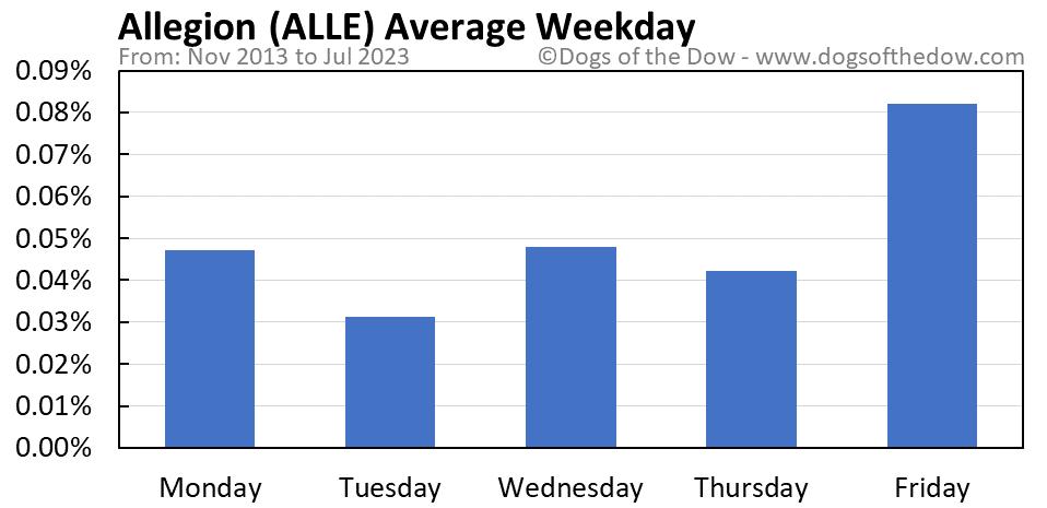 ALLE average weekday chart