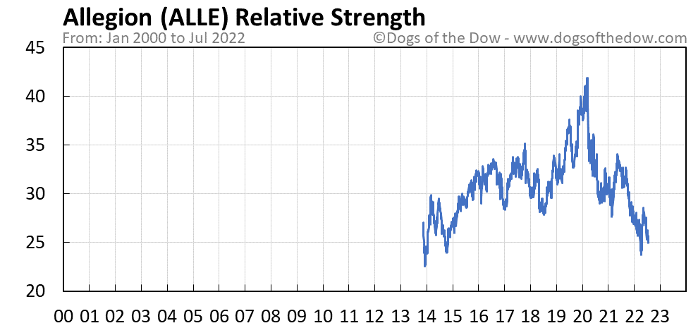 ALLE relative strength chart