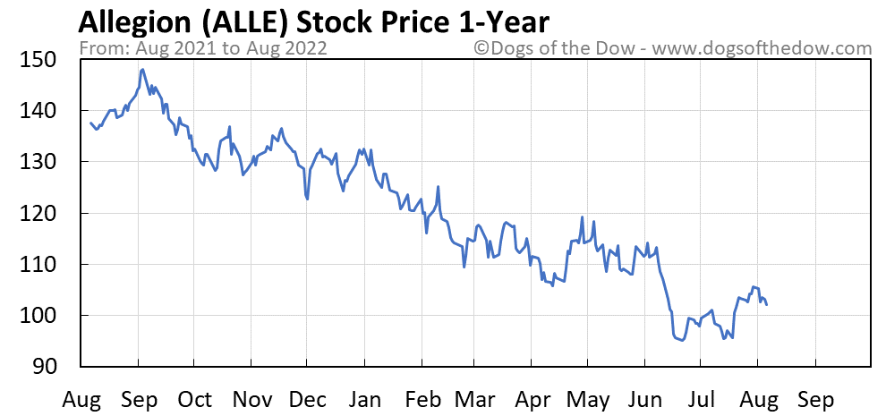 ALLE 1-year stock price chart