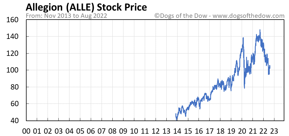 ALLE stock price chart