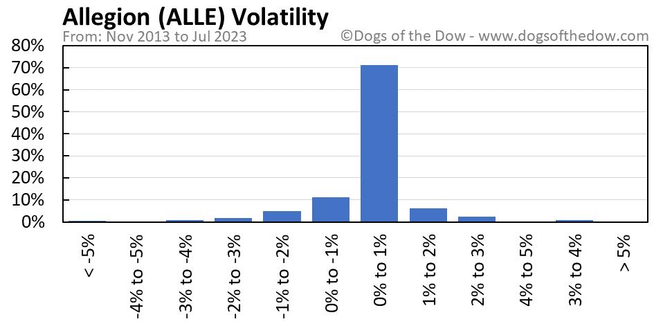 ALLE volatility chart