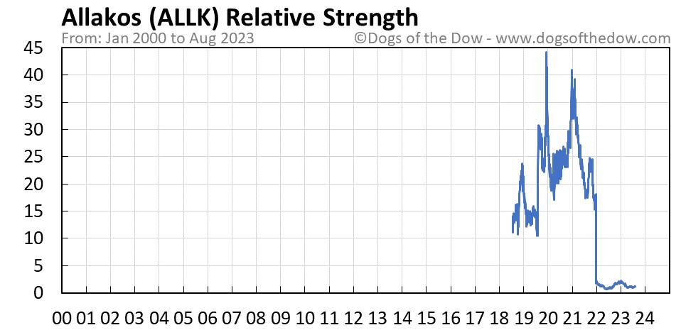 ALLK relative strength chart