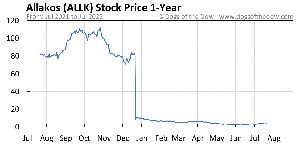 ALLK 1-year stock price chart