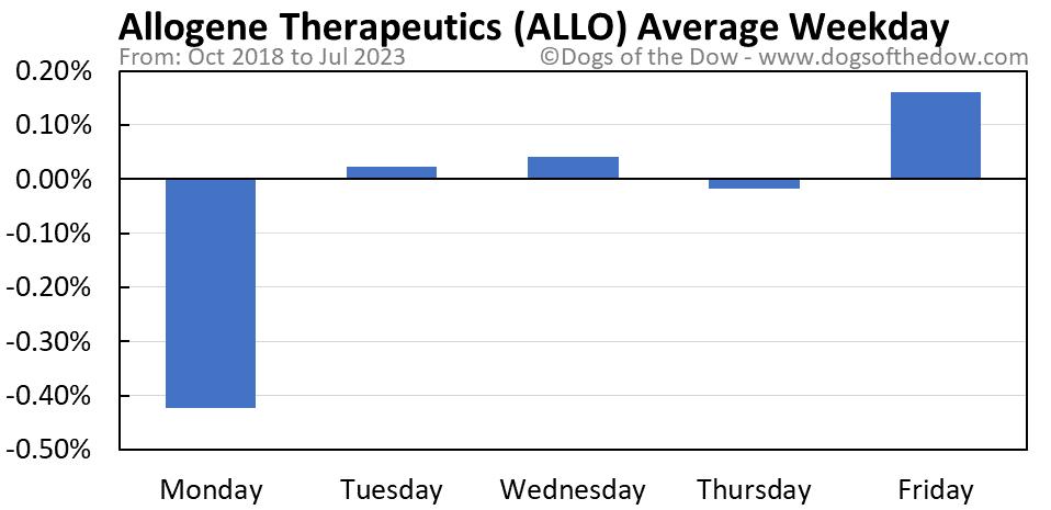 ALLO average weekday chart
