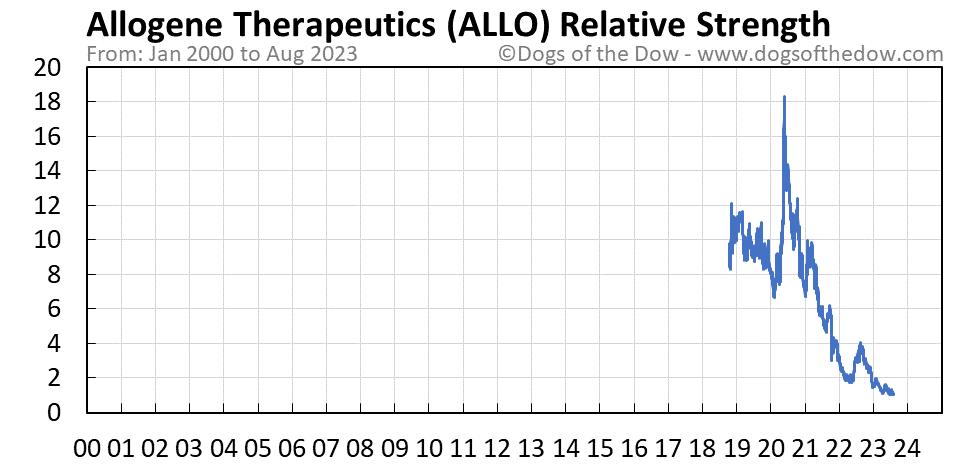 ALLO relative strength chart