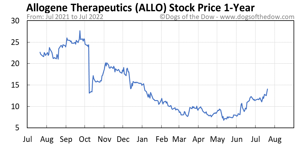 ALLO 1-year stock price chart