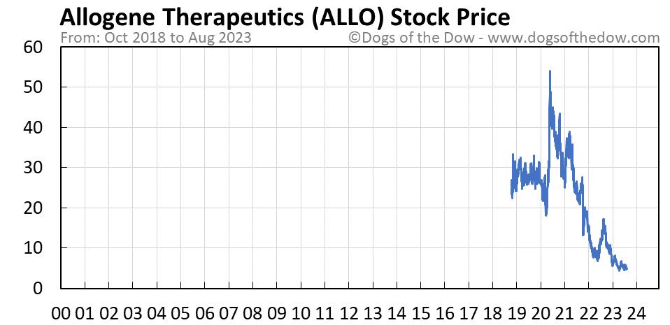 ALLO stock price chart