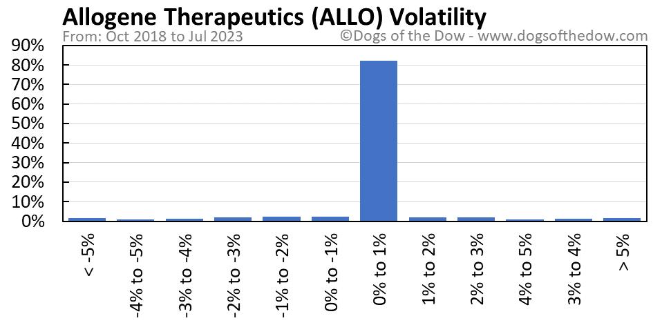 ALLO volatility chart