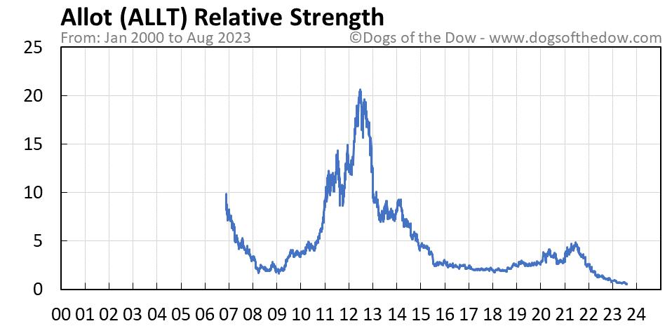 ALLT relative strength chart