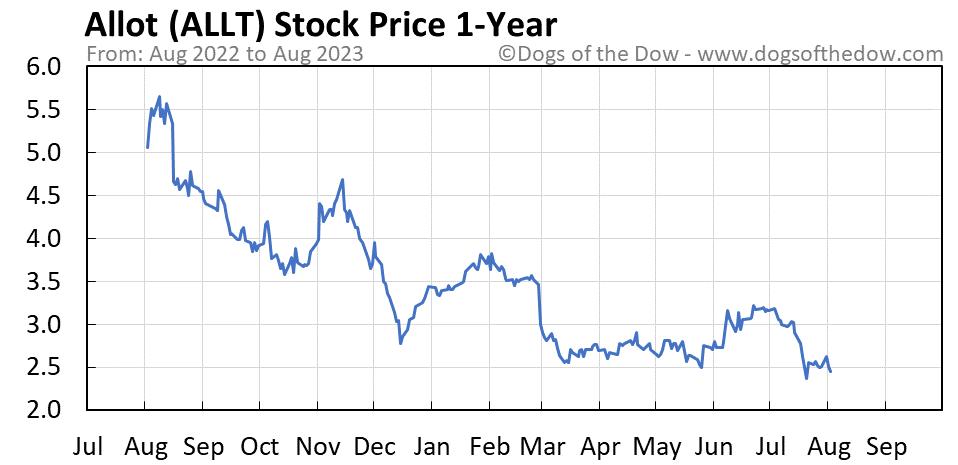 ALLT 1-year stock price chart