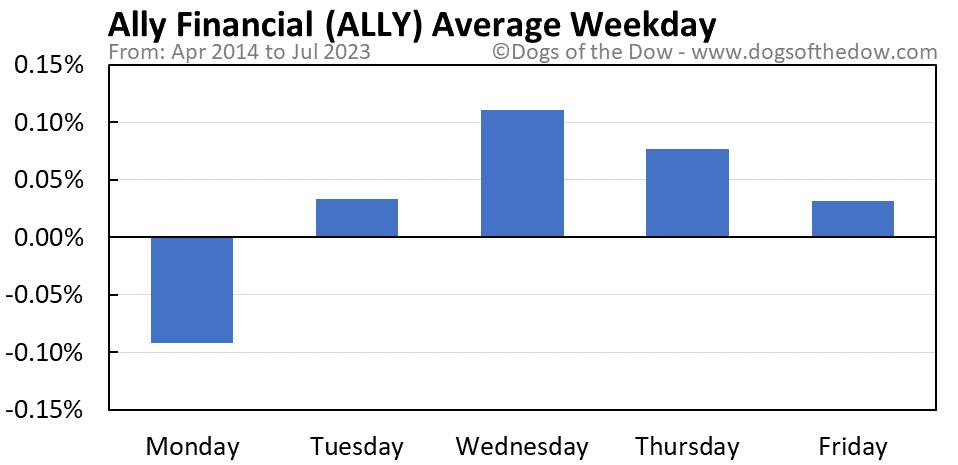 ALLY average weekday chart