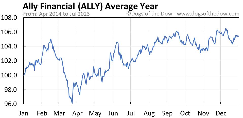 ALLY average year chart