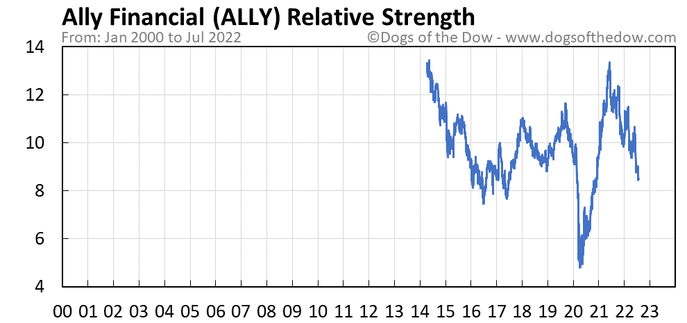 ALLY relative strength chart