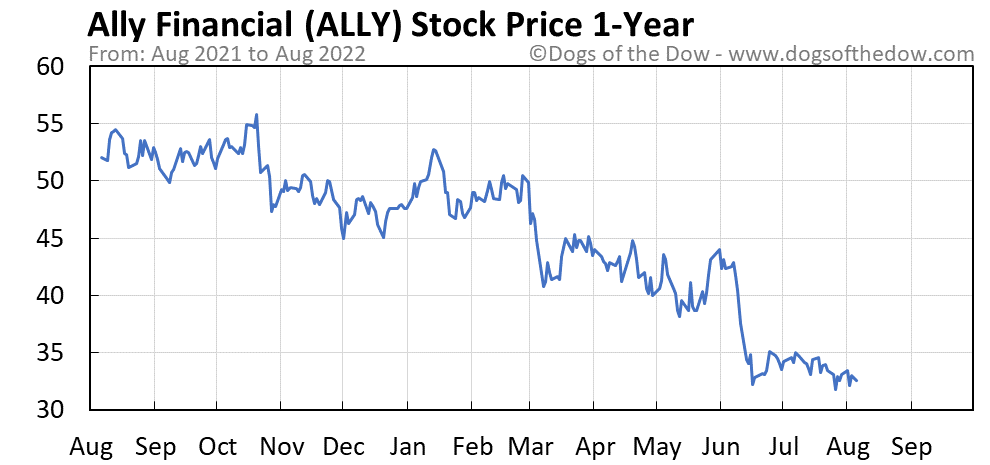 ALLY 1-year stock price chart