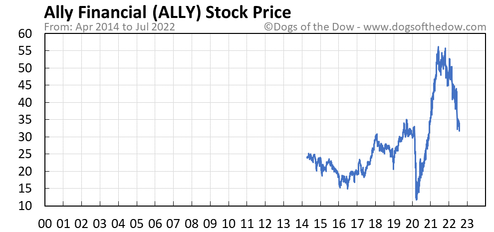 ALLY stock price chart