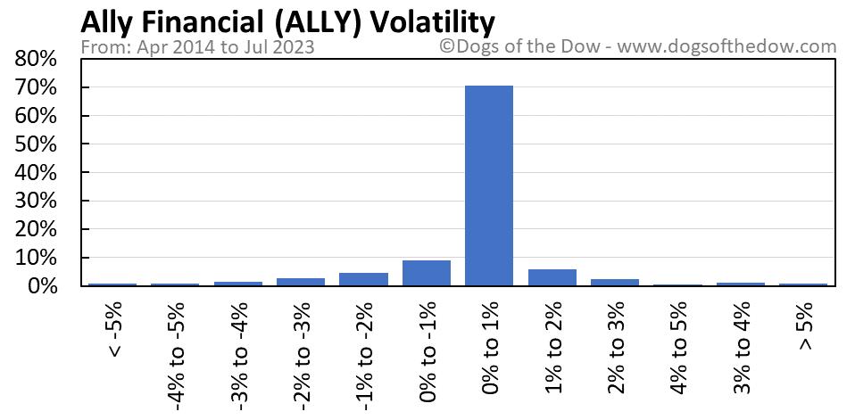 ALLY volatility chart