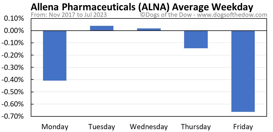 ALNA average weekday chart