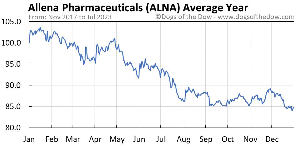 ALNA average year chart