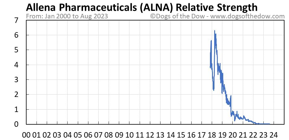 ALNA relative strength chart