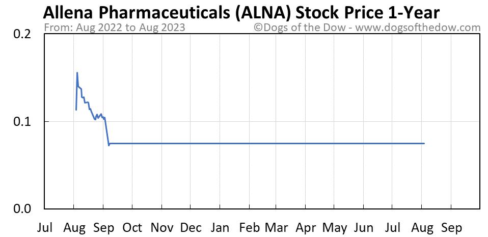 ALNA 1-year stock price chart