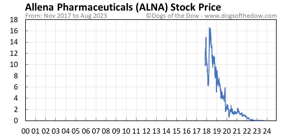 ALNA stock price chart
