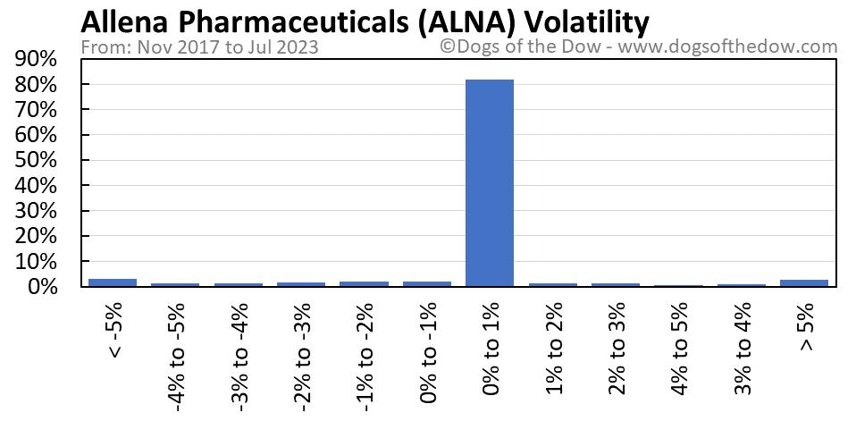 ALNA volatility chart