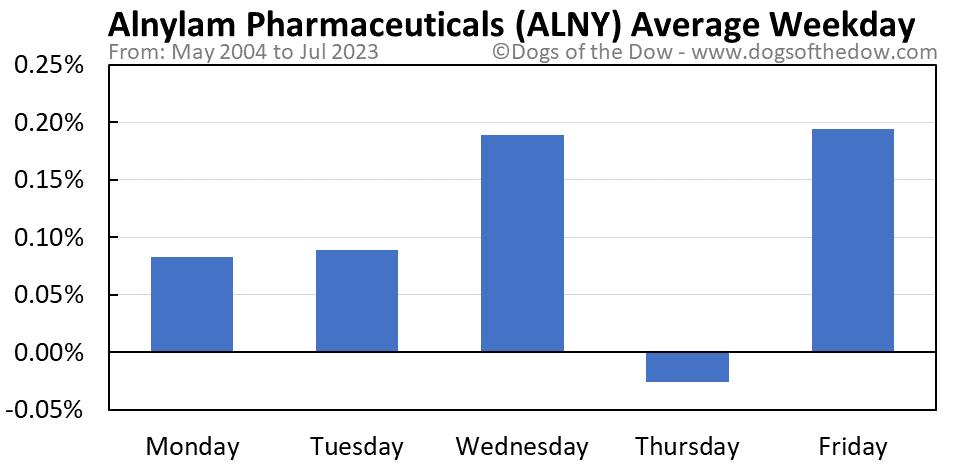 ALNY average weekday chart